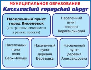 Киселевский городской округ